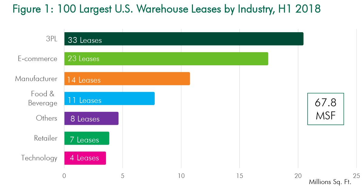 chart of the 100 largest US warehouse leases by industry, H1 2018
