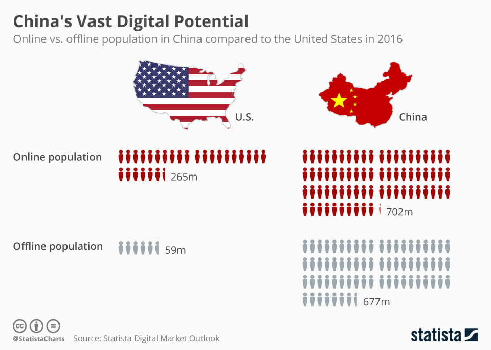 infographic of online vs offline population in united states and china