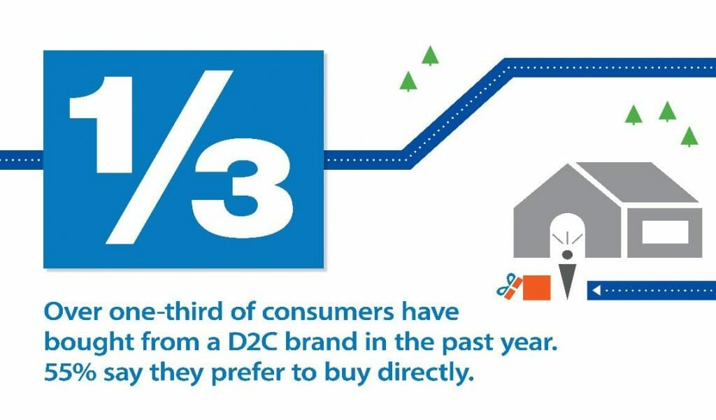 over one-third of consumers have bought from a d2c brand in the past year