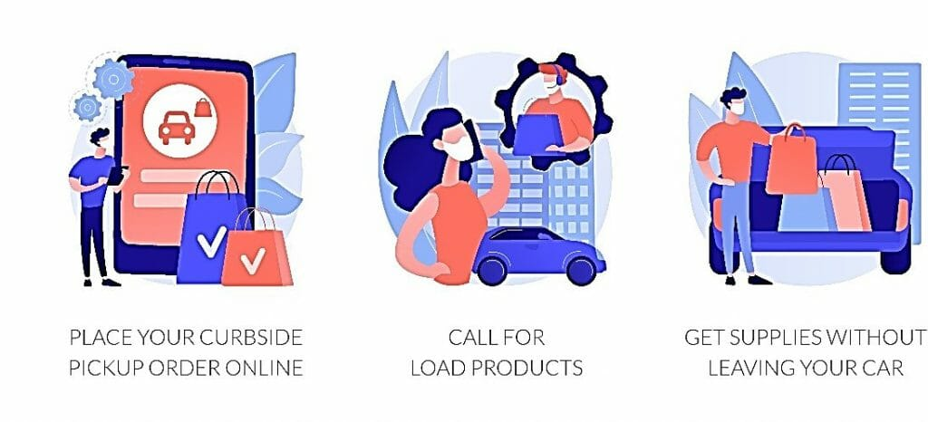 Cartoons representing three steps to curbside pickup of retail products: First, place your curbside pickup order online. Next, call for load products. Finally, get supplies without leaving your car.