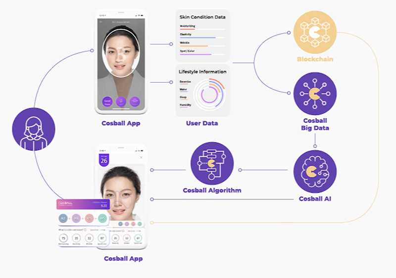 cosball app showing blockchain system data