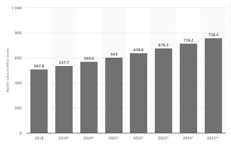 graph of projected cosmetics market growth from 2018 to 2025
