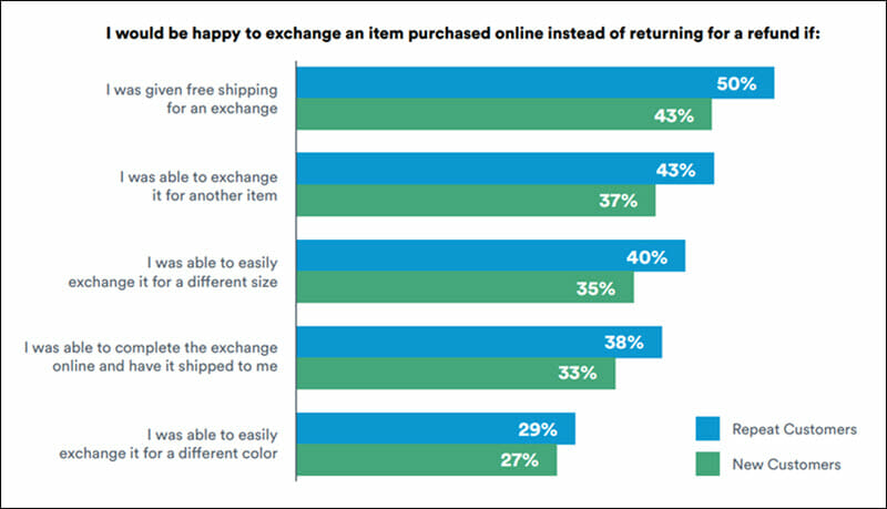 Reasons customers are more satisfied with a refunds process