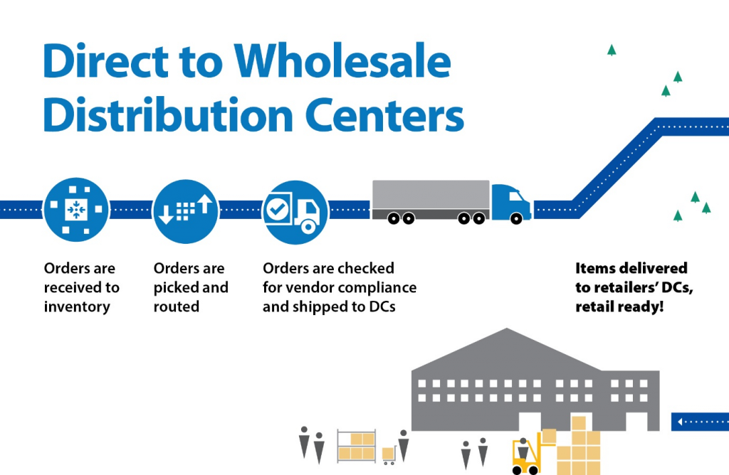 illustration of direct to wholesale distribution centers process