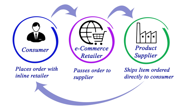 a graphic showing the cycle of dropshipping: consumer places order with inline retailer, ecommerce retailer passes order to supplier, product supplier ships item ordered directly to consumer.