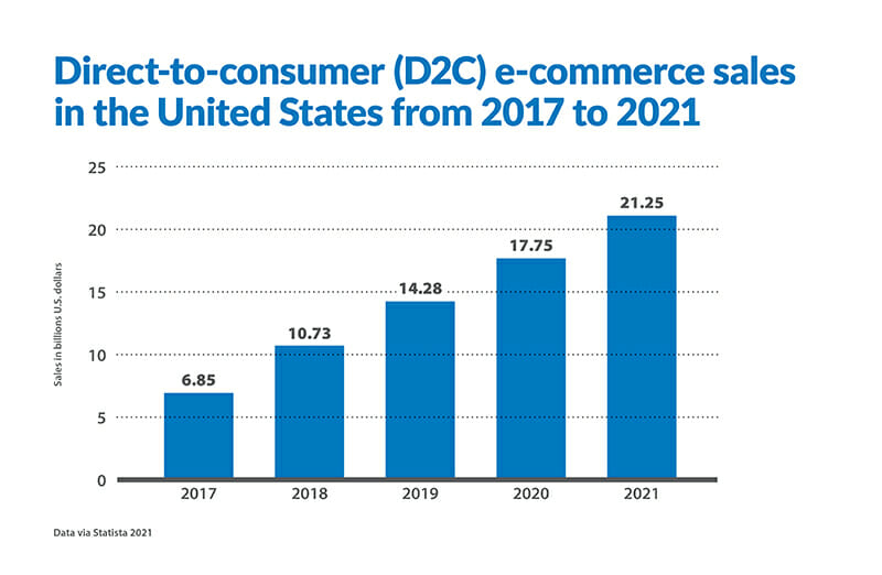 Graph of Direct-to-consumer (D2C) e-commerce sales in the United States from 2017 to 2021