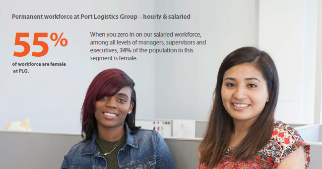 two women in an office with text: 'permanent workforce at Port Logistics Group - hourly and salaried. 55% of workforce are female at PLG.