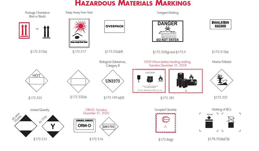 hazardous materials markings and what they mean