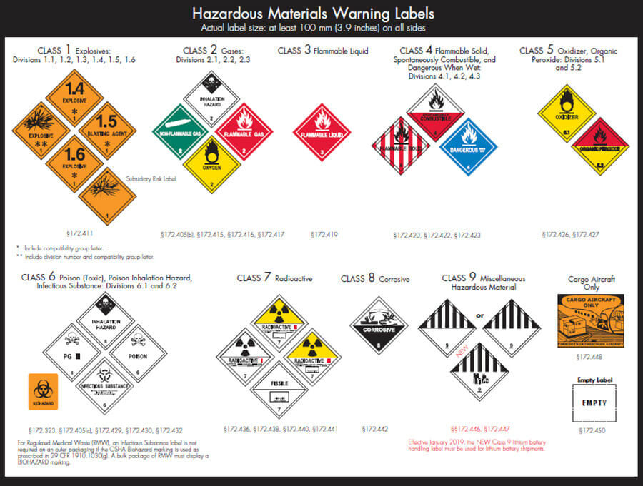 hazardous materials warning labels and what each means