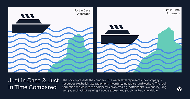 illustration of a boat and an iceberg showing the just in case and just in time strategies.