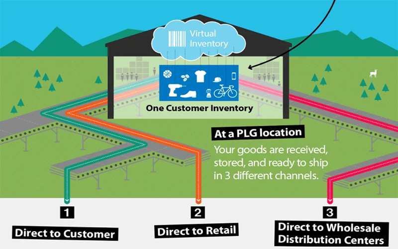 graphic showing omnichannel fulfillment: 1 - direct to customer. 2- direct to retail. 3 - direct to wholesale distribution channels. with text above 'at a plg location your goods are received, stored, and ready to ship in 3 different channels.'