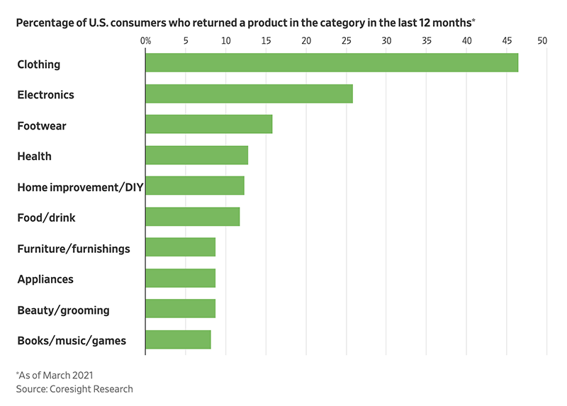 chart of percentage of US consumers who returns a product in the category in the last 12 months: clothing, electronics, footwear, health, home improvement/diy, food/drink, furniture/furnishings, appliances, beauty/grooming, books/music/games.