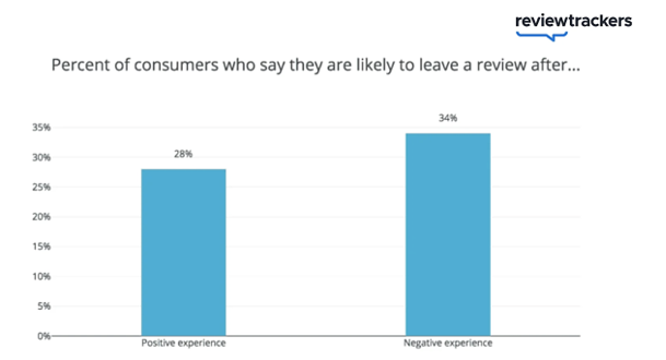 graph of consumers who say they are likely to leave a review after and positive or negative experience