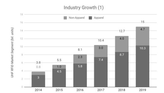 a chart of the industry growth of RFID market segment