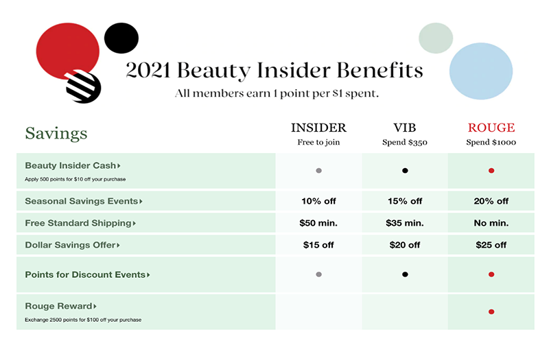 A screenshot explaining Sephora's Beauty Insider Benefits